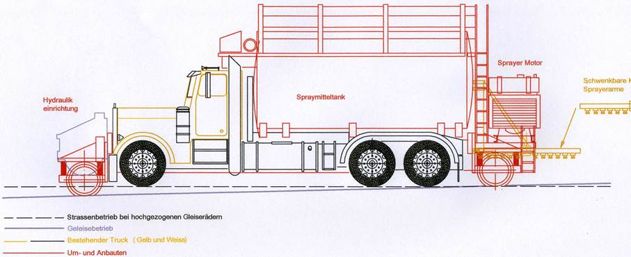 Plan Railtruck