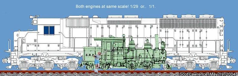 scale mainline and narrowgauge